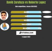 David Zurutuza vs Roberto Lopez h2h player stats