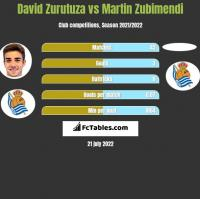 David Zurutuza vs Martin Zubimendi h2h player stats