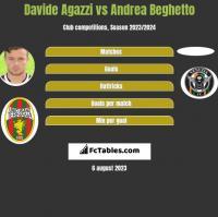 Davide Agazzi vs Andrea Beghetto h2h player stats