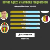 Davide Agazzi vs Anthony Taugourdeau h2h player stats