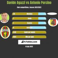 Davide Agazzi vs Antonio Porcino h2h player stats