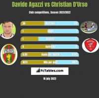 Davide Agazzi vs Christian D'Urso h2h player stats