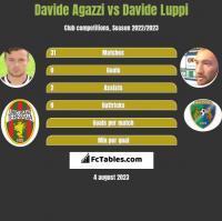 Davide Agazzi vs Davide Luppi h2h player stats
