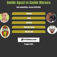 Davide Agazzi vs Davide Marsura h2h player stats
