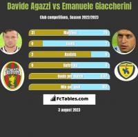 Davide Agazzi vs Emanuele Giaccherini h2h player stats