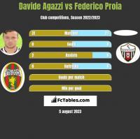 Davide Agazzi vs Federico Proia h2h player stats