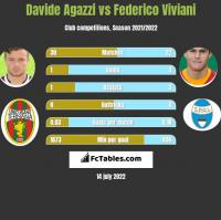 Davide Agazzi vs Federico Viviani h2h player stats