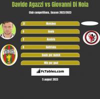 Davide Agazzi vs Giovanni Di Noia h2h player stats