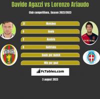Davide Agazzi vs Lorenzo Ariaudo h2h player stats