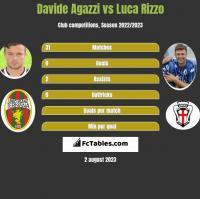 Davide Agazzi vs Luca Rizzo h2h player stats