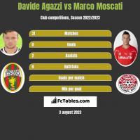 Davide Agazzi vs Marco Moscati h2h player stats
