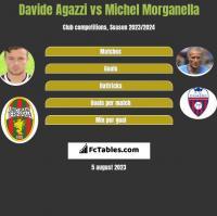 Davide Agazzi vs Michel Morganella h2h player stats