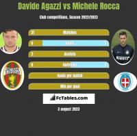 Davide Agazzi vs Michele Rocca h2h player stats