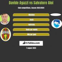 Davide Agazzi vs Salvatore Aloi h2h player stats
