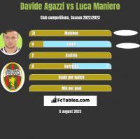 Davide Agazzi vs Luca Maniero h2h player stats