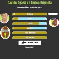 Davide Agazzi vs Enrico Brignola h2h player stats