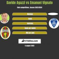 Davide Agazzi vs Emanuel Vignato h2h player stats
