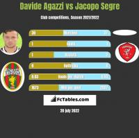 Davide Agazzi vs Jacopo Segre h2h player stats