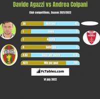 Davide Agazzi vs Andrea Colpani h2h player stats