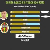 Davide Agazzi vs Francesco Golfo h2h player stats