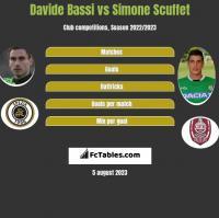 Davide Bassi vs Simone Scuffet h2h player stats