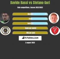 Davide Bassi vs Stefano Gori h2h player stats