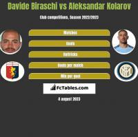 Davide Biraschi vs Aleksandar Kolarov h2h player stats