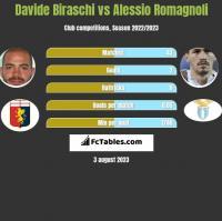 Davide Biraschi vs Alessio Romagnoli h2h player stats