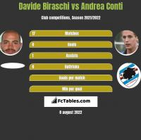Davide Biraschi vs Andrea Conti h2h player stats