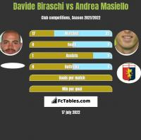 Davide Biraschi vs Andrea Masiello h2h player stats