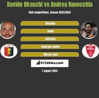 Davide Biraschi vs Andrea Ranocchia h2h player stats
