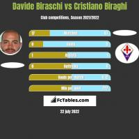 Davide Biraschi vs Cristiano Biraghi h2h player stats