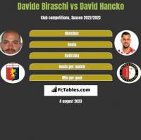 Davide Biraschi vs David Hancko h2h player stats
