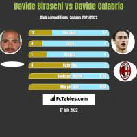 Davide Biraschi vs Davide Calabria h2h player stats