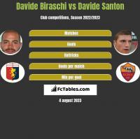 Davide Biraschi vs Davide Santon h2h player stats