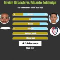 Davide Biraschi vs Edoardo Goldaniga h2h player stats