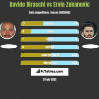 Davide Biraschi vs Ervin Zukanovic h2h player stats