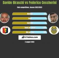 Davide Biraschi vs Federico Ceccherini h2h player stats