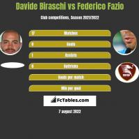 Davide Biraschi vs Federico Fazio h2h player stats