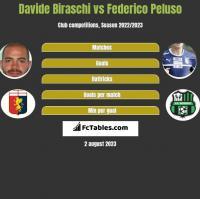 Davide Biraschi vs Federico Peluso h2h player stats