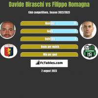 Davide Biraschi vs Filippo Romagna h2h player stats
