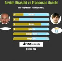 Davide Biraschi vs Francesco Acerbi h2h player stats
