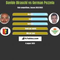Davide Biraschi vs German Pezzela h2h player stats
