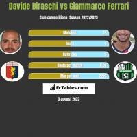 Davide Biraschi vs Giammarco Ferrari h2h player stats