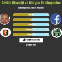 Davide Biraschi vs Giorgos Kiriakopoulos h2h player stats