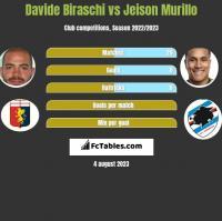 Davide Biraschi vs Jeison Murillo h2h player stats