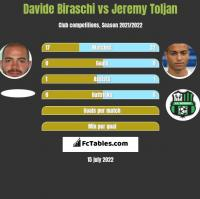 Davide Biraschi vs Jeremy Toljan h2h player stats