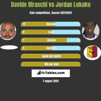 Davide Biraschi vs Jordan Lukaku h2h player stats