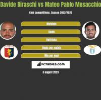 Davide Biraschi vs Mateo Pablo Musacchio h2h player stats