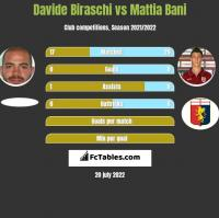 Davide Biraschi vs Mattia Bani h2h player stats